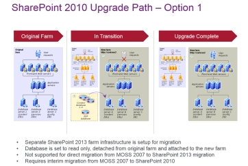 SharePoint 2013 Migration Upgrade Path Image2